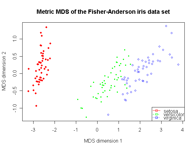 MDS of the famous Fisher-Anderson Iris data set